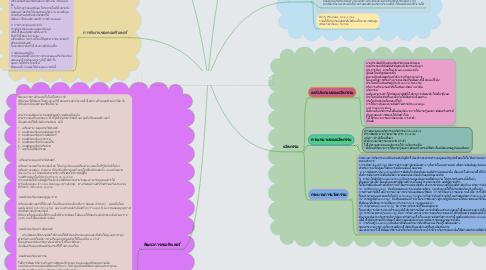 Mind Map: กิจกรรมที่1                      ความรู้ทั่วไปเกี่ยวกับนวัตกรรมและเทคโนโลยีสารสนเทศคอมพิวเตอร์เบื้องต้น