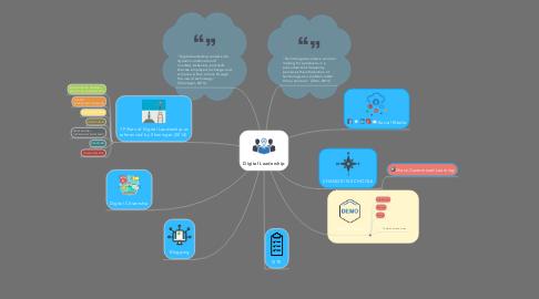Mind Map: Digital Leadership