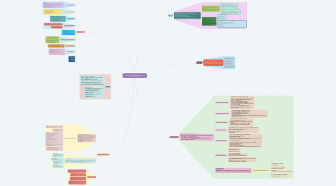 Mind Map: กิจกรรมที่ 1 ความรู้ทั่วไปเกี่ยวกับนวัตกรรมและเทคโนโลยีสารสนเทศ คอมพิวเตอร์เบื้องต้น
