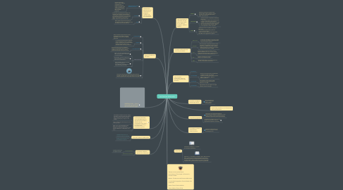 Mind Map: Los Sistemas Multimedia