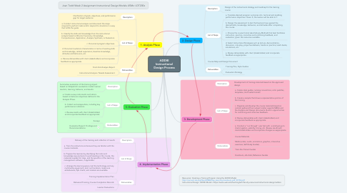 Mind Map: ADDIE Instructional Design Process