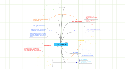 Mind Map: STEM Summer Camp