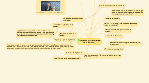 Mind Map: Historia y antecedentes de la publicidad.