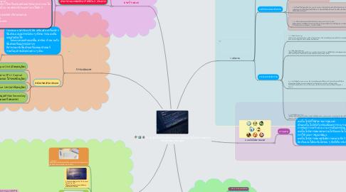 Mind Map: ความรู้ทั่วไปเกี่ยวกับนวัตกรรมและเทคโนโลยีสารสนเทศ คอมพิวเตอร์เบื้องต้น