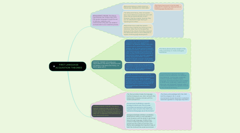 Mind Map: FIRST LANGUAGE ACQUISITION THEORIES