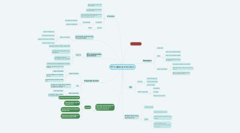 Mind Map: ИТ в сфере деятельности