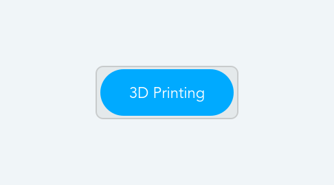 Mind Map: 3D Printing