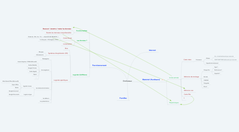 Mind Map: Ordinateur