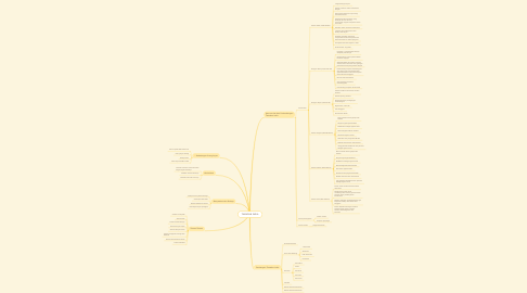 Mind Map: TAMADUN INDIA