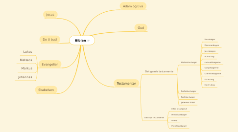 Mind Map: Biblen