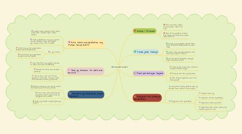 Mind Map: Kita menolak al-hawa'