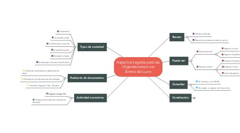Mind Map: Aspectos Legales para las Organizaciones con Ánimo de Lucro