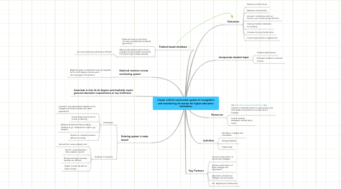 Mind Map: Create uniform nationwide system of recognition and transferring of courses for higher education institutions