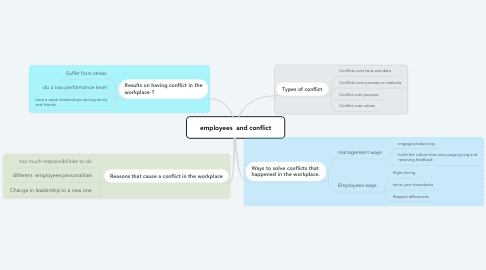 Mind Map: employees  and conflict