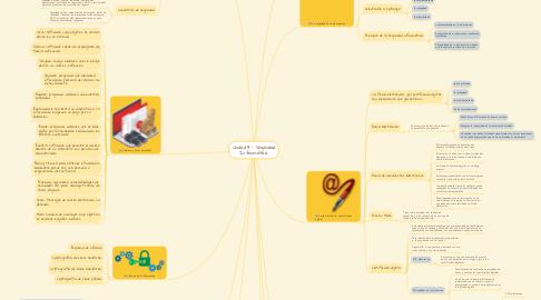 Mind Map: Unidad 4.- Seguridad Informática