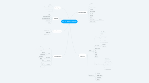 Mind Map: BVSD - Teacher | Refined