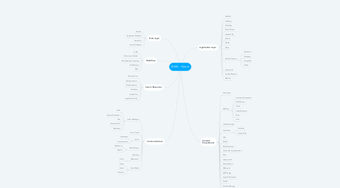 Mind Map: BVSD - Parent