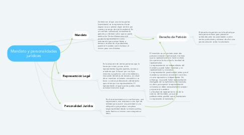 Mind Map: Mandato y personalidades jurídicas