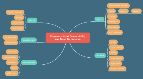 Mind Map: Corporate Social Responsibility and Good Governance