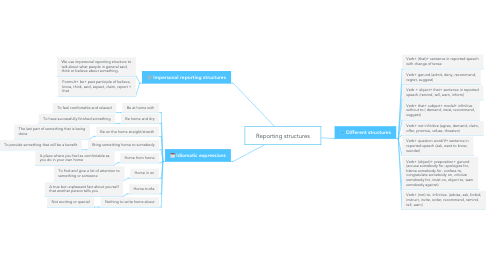 Mind Map: Reporting structures