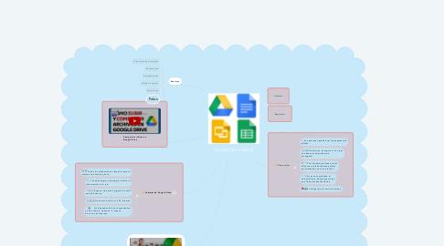 Mind Map: Google Drive (docs)