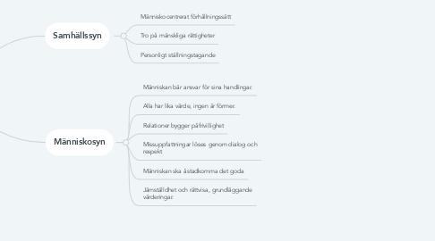 Mind Map: Humanism