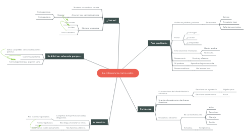 Mind Map: La coherencia como valor.