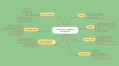 Mind Map: Cooperative Language Learning (CLL)