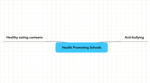 Mind Map: Health Promoting Schools