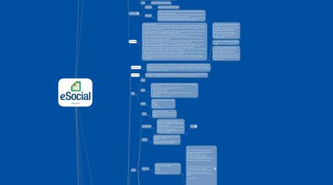 Mind Map: eSocial