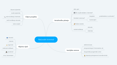Mind Map: Računalni kriminal