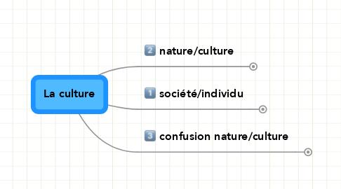 Mind Map: La culture