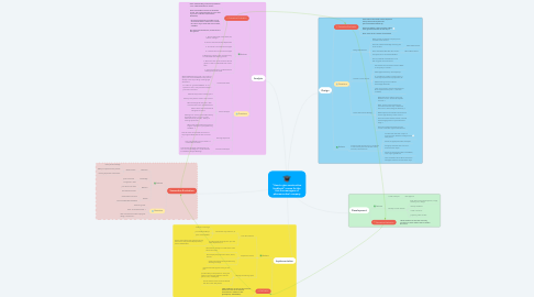 """Mind Map: """"How to give constructive feedback"""" course for the first-line managers of pharmaceutical company"""