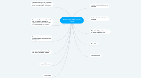 Mind Map: Assessment Strategies and Tools