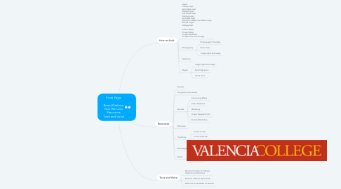 Mind Map: Front Page  Brand Platform How We Look Resources Tone and Voice