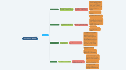 Mind Map: Psychologische Diagnostik