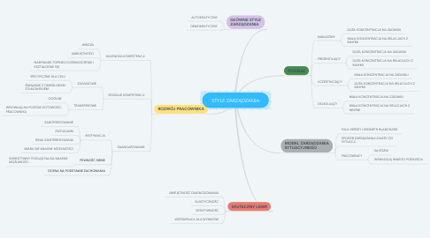 Mind Map: STYLE ZARZĄDZANIA