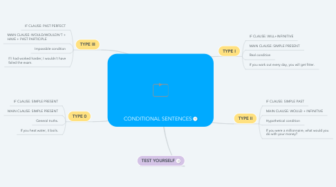 Mind Map: CONDITIONAL SENTENCES