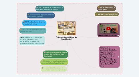 Mind Map: Antecedentes históricos de la publicidad