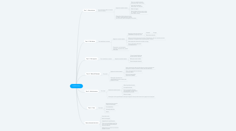 Mind Map: SUD Birrificio
