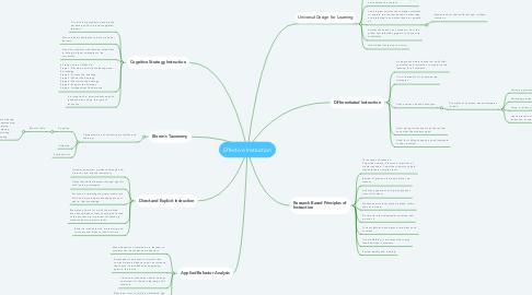 Mind Map: Effective Instruction