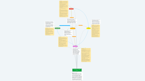 Mind Map: James Williams'  ADDIE Process