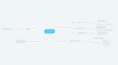 Mind Map: Herramientas de la Microeconomía.