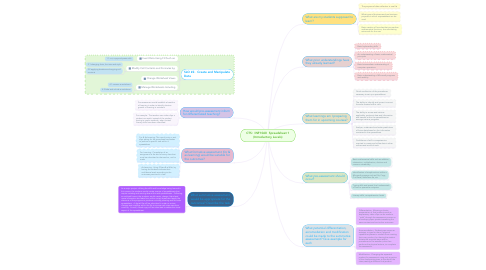 Mind Map: CTS:  INF1060  Spreadsheet 1 (Introductory Levels)