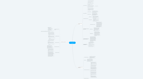 Mind Map: Chapter 4 : HACKING SYSTEM
