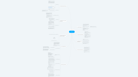 Mind Map: Chapter 4: System Hacking