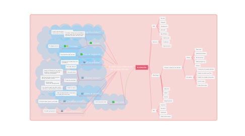 Mind Map: EL ENFOQUE FORMATIVO DE LA EVALUACIÓN