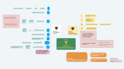 Mind Map: CPC CAUSAS DE IMPEDIMENTO/SUSPEIÇÃO