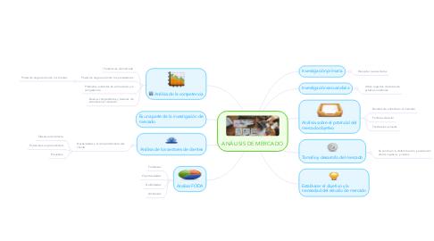Mind Map: ENFOQUE CLASICACIÒN DE LA ADMINISTRACIÒN