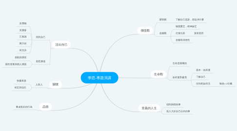 Mind Map: 學思-專題演講